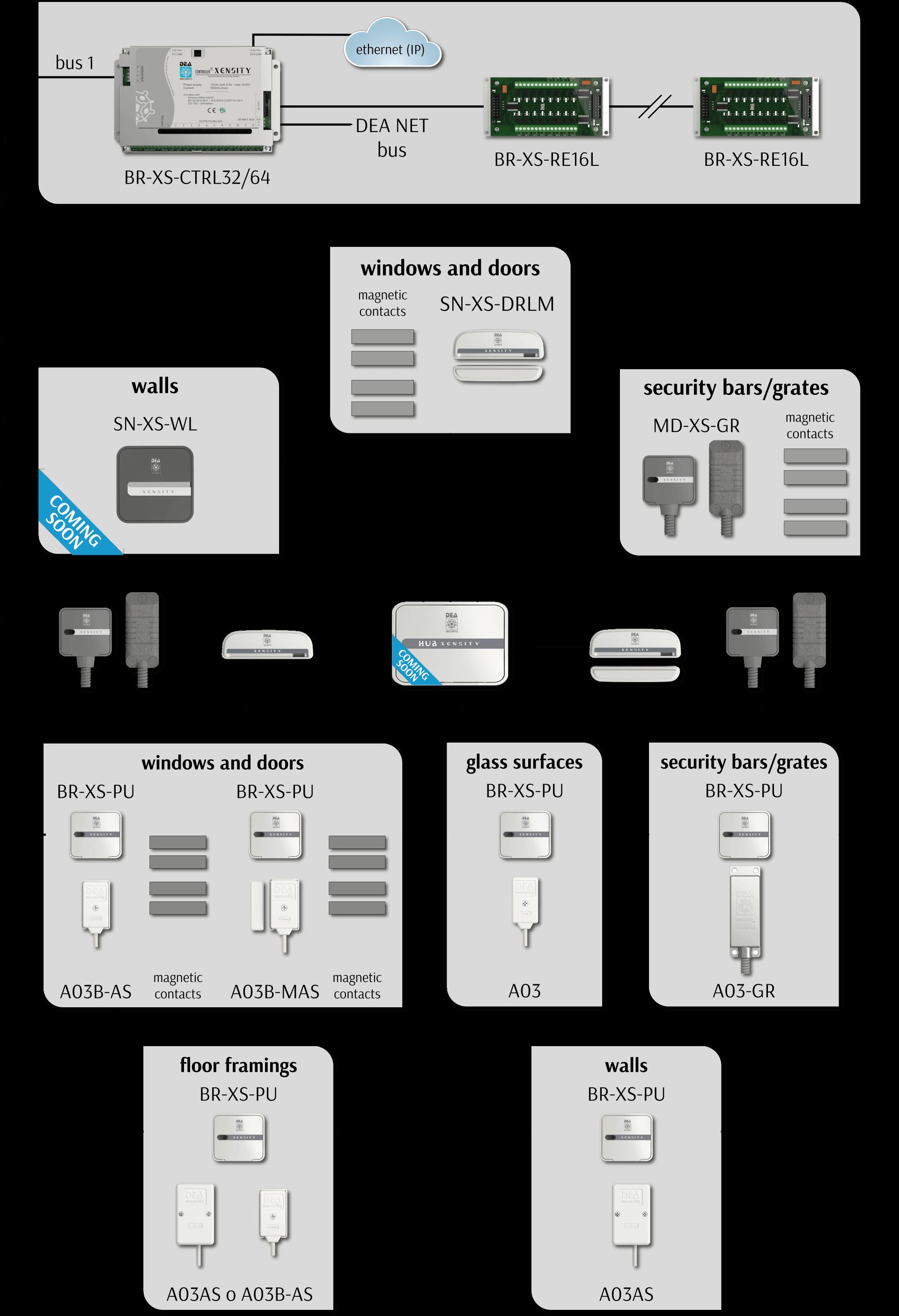 Schema impianto tipo