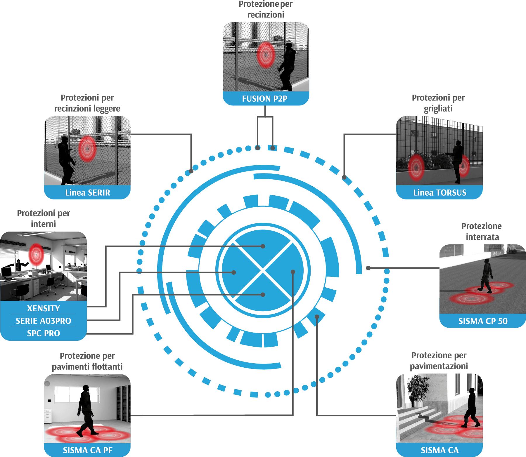 Sistemi di rivelazione antintrusione perimetrali DEA Security